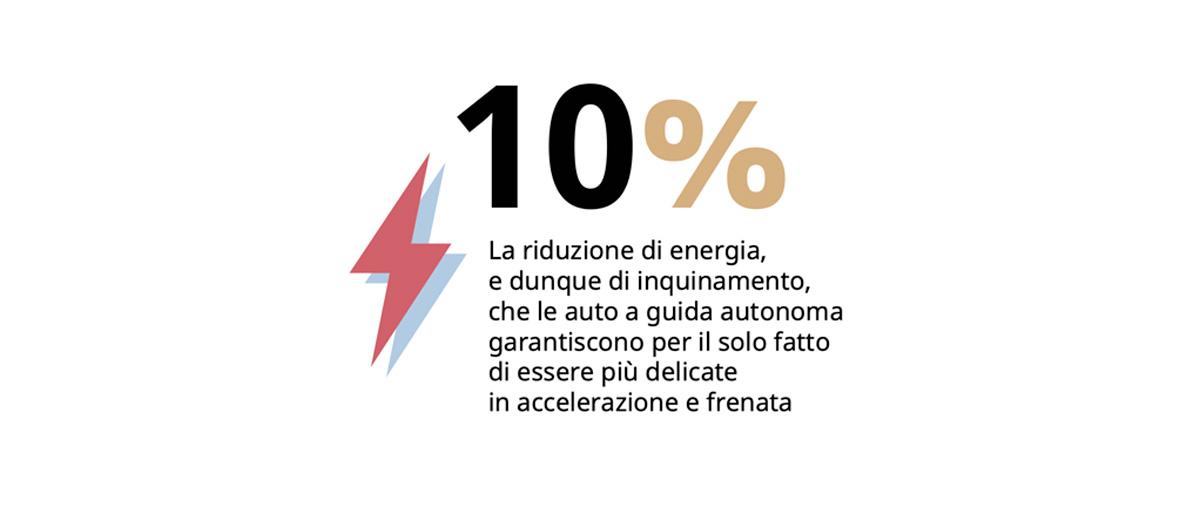Le auto a guida autonoma il 10% di energia in meno solo per la progressiva accelerazione e decelerazione