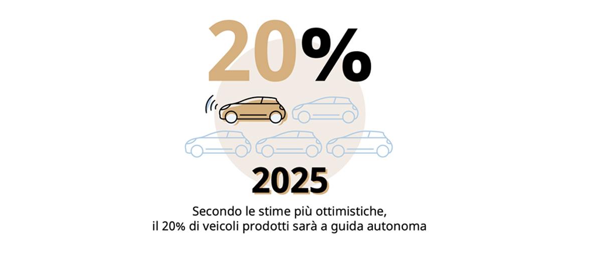 2025, il 20% di veicoli prodotti sarà a guida autonoma